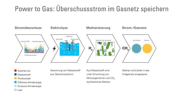 Strom zu Methan Quelle Viessmann