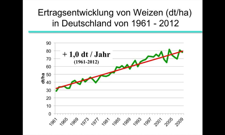 Screenshot Ertragssteigerung Weizen YouTube Video Prof. Dr. Olaf Christen
