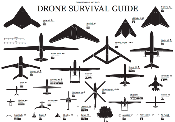 Drohnenübersicht Foto Ruben Pater http://www.dronesurvivalguide.org/