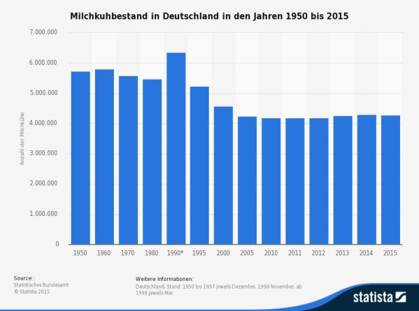 Milchkuhbestand in Deutschland bis 2015