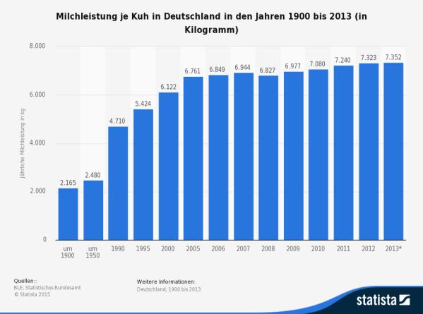 Milchleistung je Kuh in Deutschland bis 2013