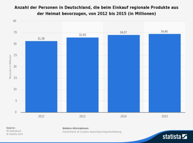 Deutschland; ab 14 Jahre; deutschsprachige Bevölkerung